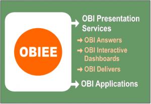 obiee structure