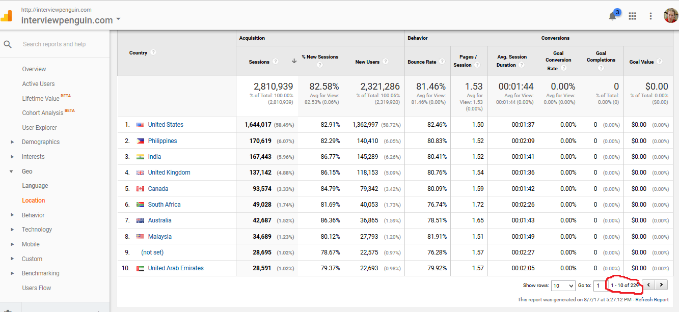 visitors by country statistics from Google analytics for InterviewPenguin.com website