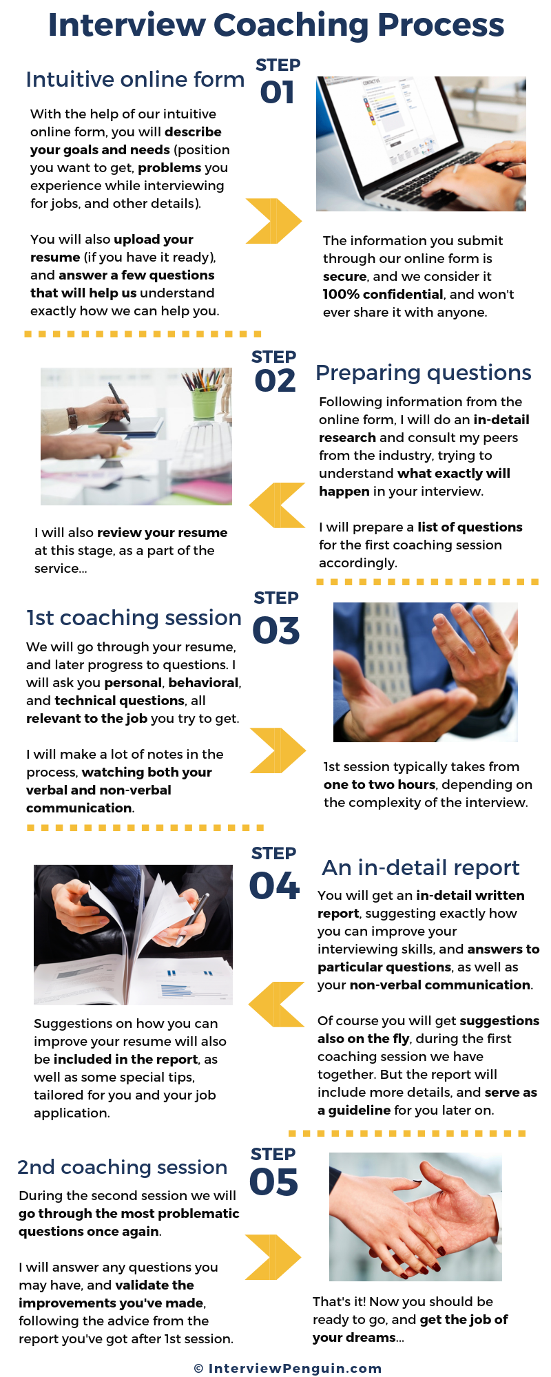 Interview coaching process described in detail